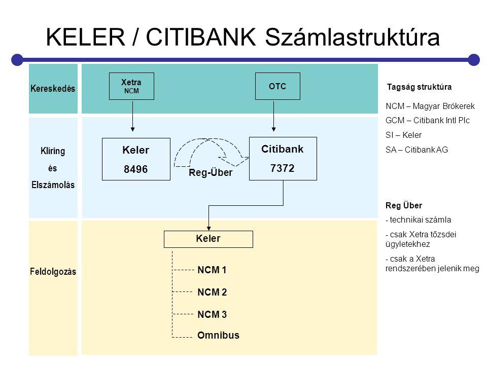 KELER / CITIBANK Számlastruktúra