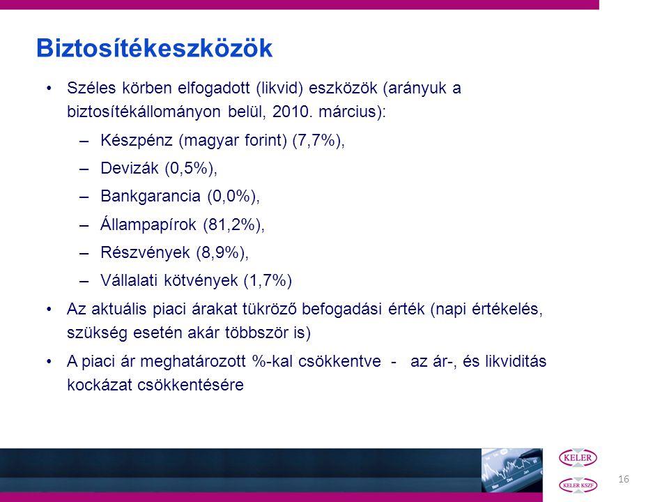 Biztosítékeszközök Széles körben elfogadott (likvid) eszközök (arányuk a biztosítékállományon belül, 2010. március):