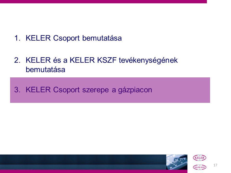 KELER Csoport bemutatása