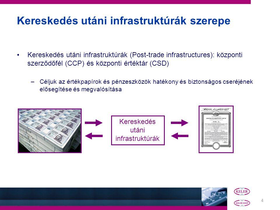 Kereskedés utáni infrastruktúrák szerepe