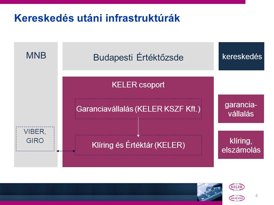 Kereskedés utáni infrastruktúrák