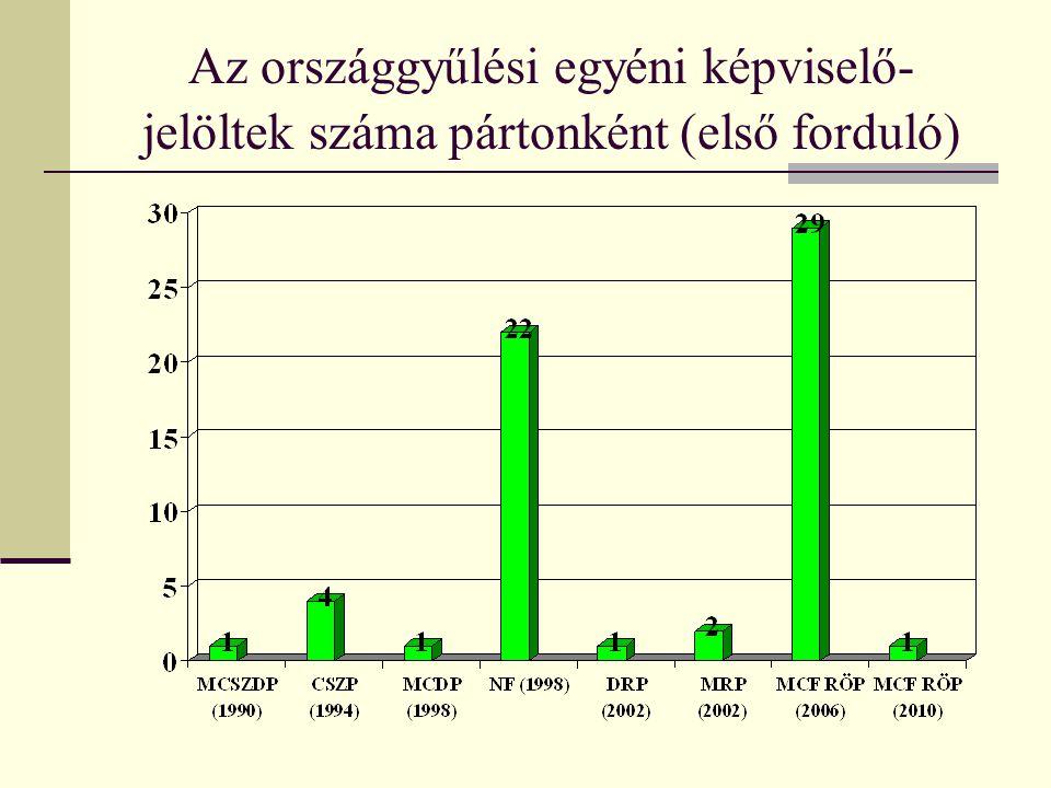 Az országgyűlési egyéni képviselő-jelöltek száma pártonként (első forduló)