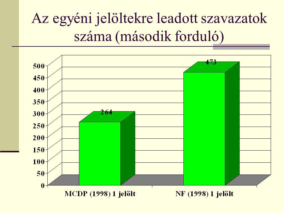 Az egyéni jelöltekre leadott szavazatok száma (második forduló)