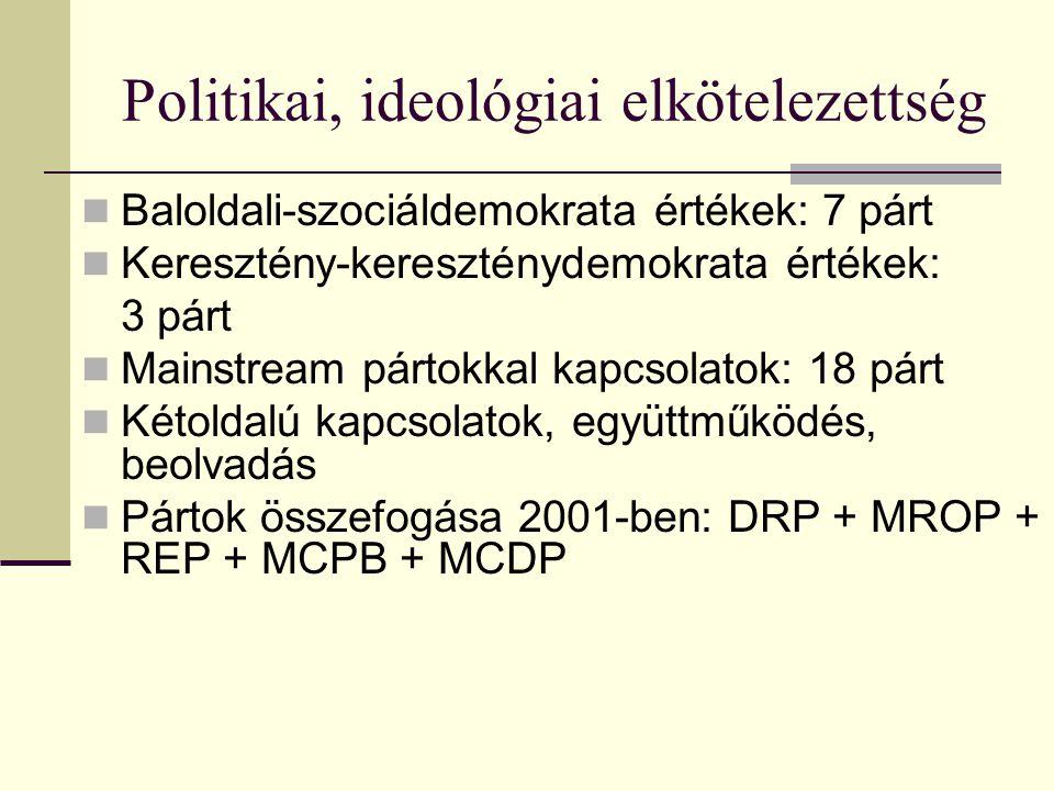 Politikai, ideológiai elkötelezettség