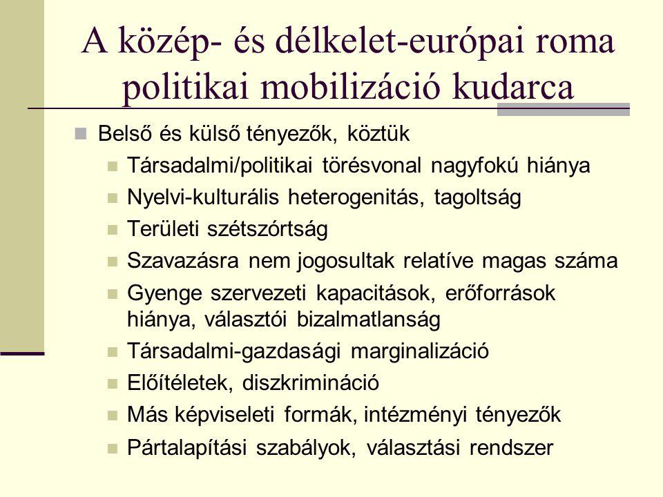A közép- és délkelet-európai roma politikai mobilizáció kudarca