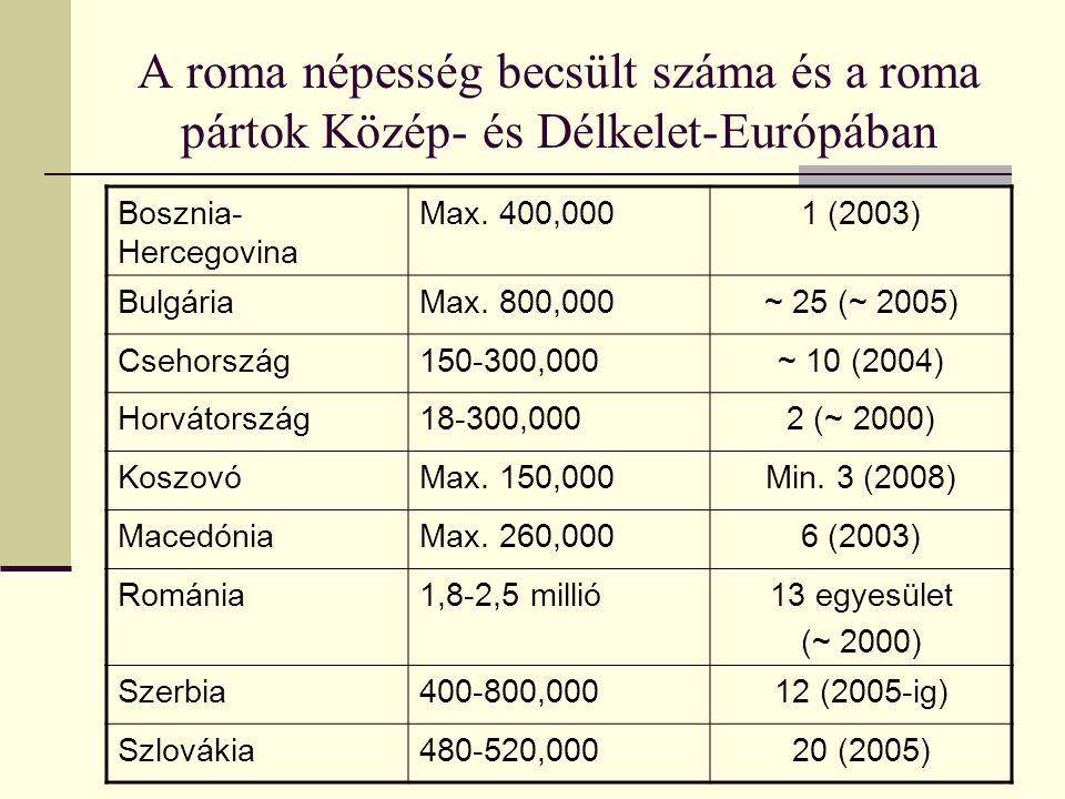 A roma népesség becsült száma és a roma pártok Közép- és Délkelet-Európában