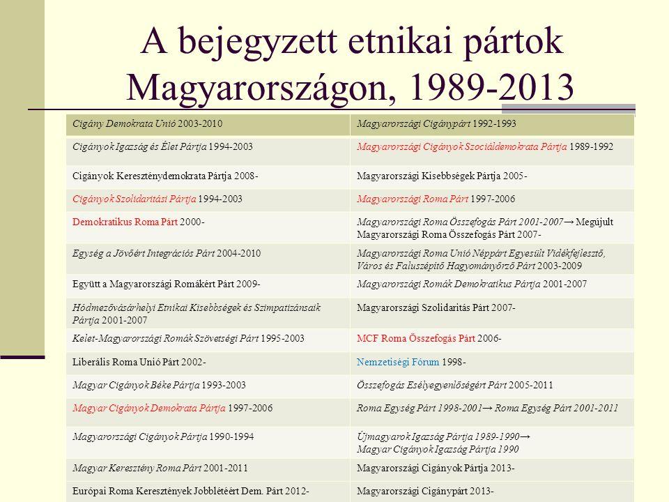 A bejegyzett etnikai pártok Magyarországon, 1989-2013