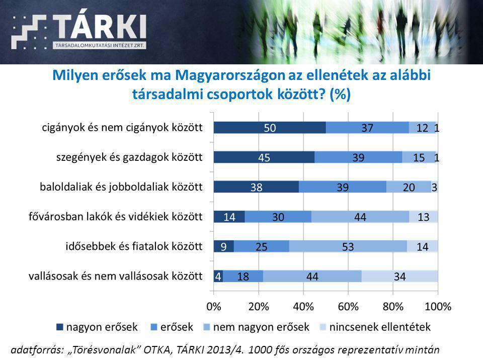 Milyen erősek ma Magyarországon az ellenétek az alábbi társadalmi csoportok között (%)