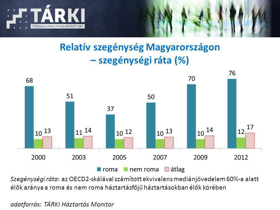 Relatív szegénység Magyarországon – szegénységi ráta (%)