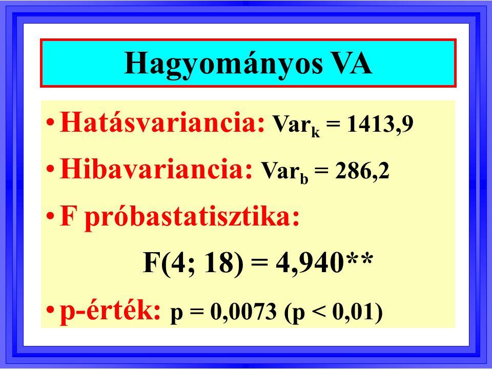 Hagyományos VA Hatásvariancia: Vark = 1413,9