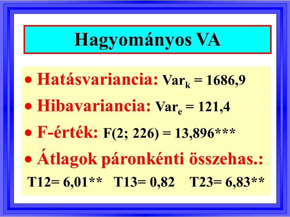 Hagyományos VA  Hatásvariancia: Vark = 1686,9