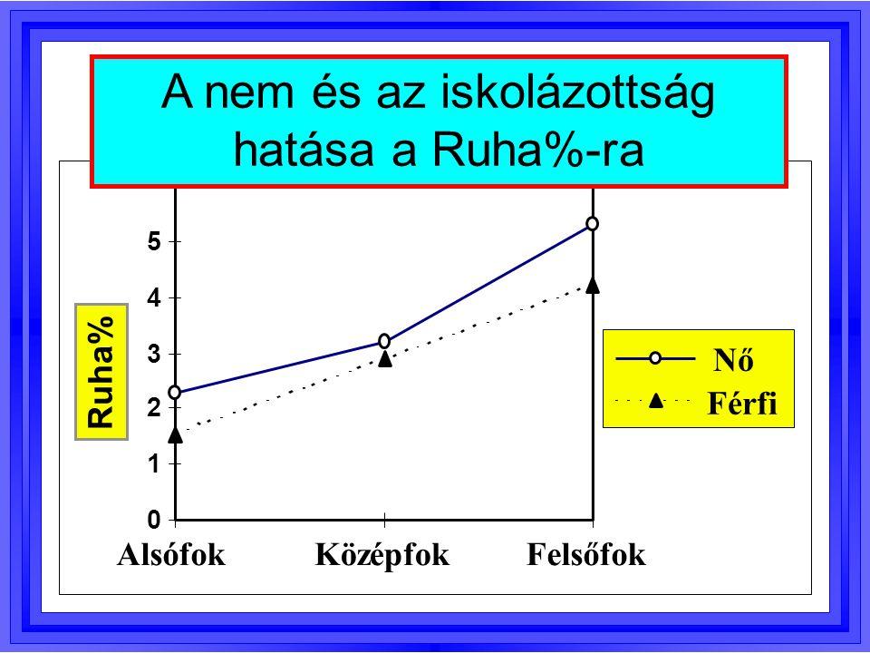 A nem és az iskolázottság hatása a Ruha%-ra