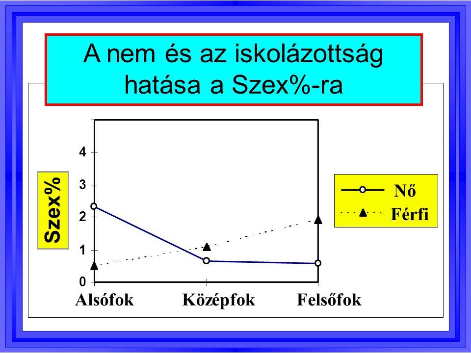 A nem és az iskolázottság hatása a Szex%-ra