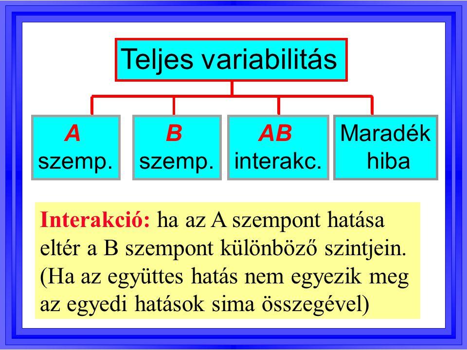 Teljes variabilitás A szemp. B szemp. AB interakc. Maradék hiba