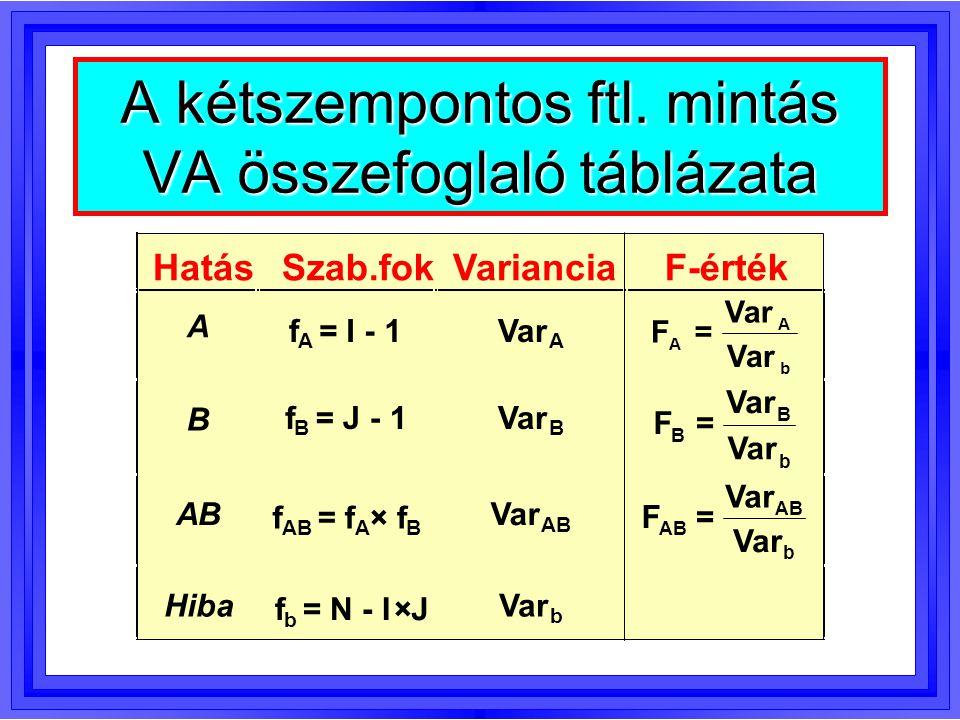A kétszempontos ftl. mintás VA összefoglaló táblázata