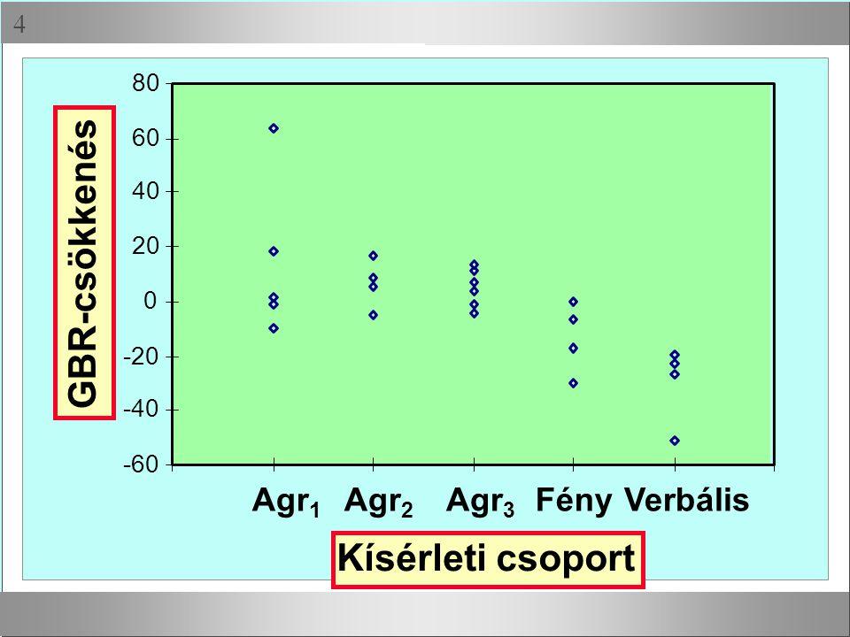 GBR-csökkenés Kísérleti csoport Agr1 Agr2 Agr3 Fény Verbális 80 60 40