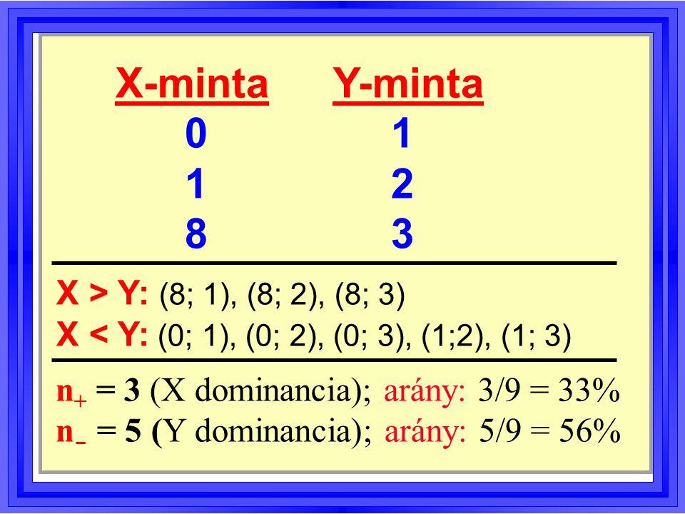 X-minta Y-minta 0 1 1 2 8 3 X > Y: (8; 1), (8; 2), (8; 3)