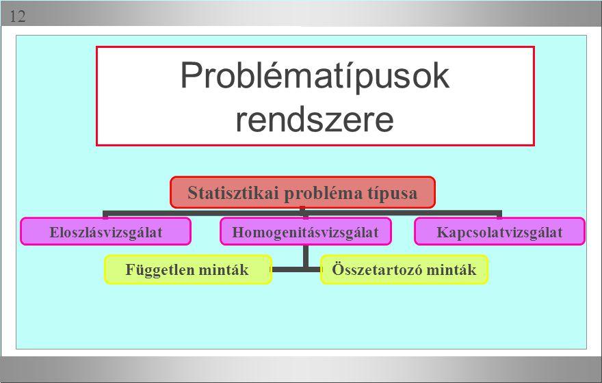 Problématípusok rendszere