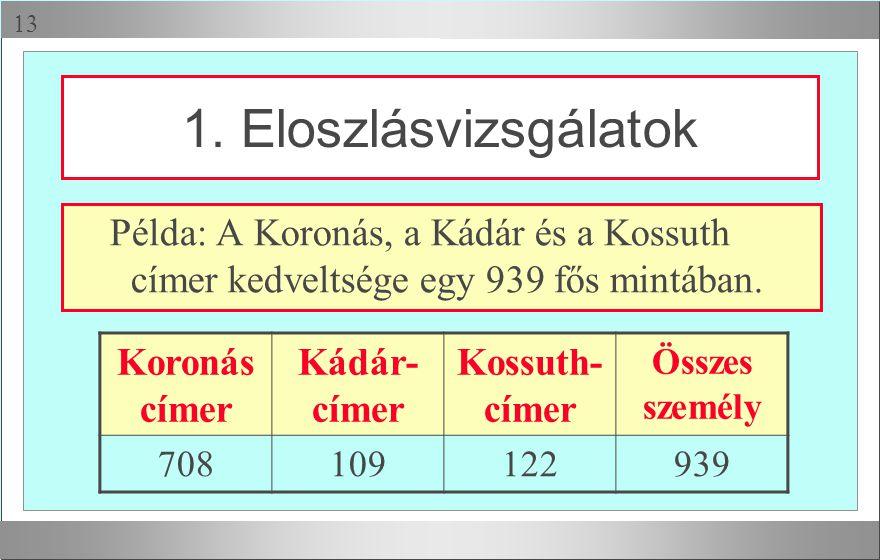 1. Eloszlásvizsgálatok Példa: A Koronás, a Kádár és a Kossuth címer kedveltsége egy 939 fős mintában.
