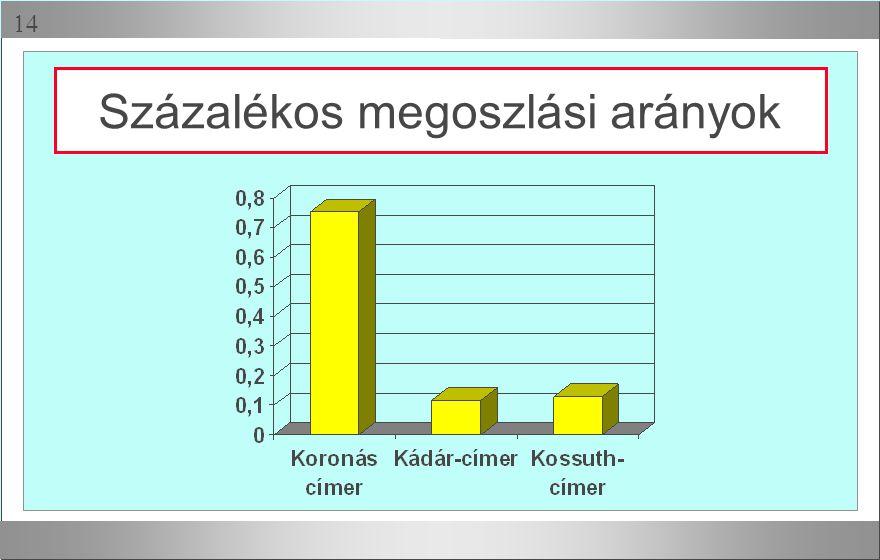 Százalékos megoszlási arányok