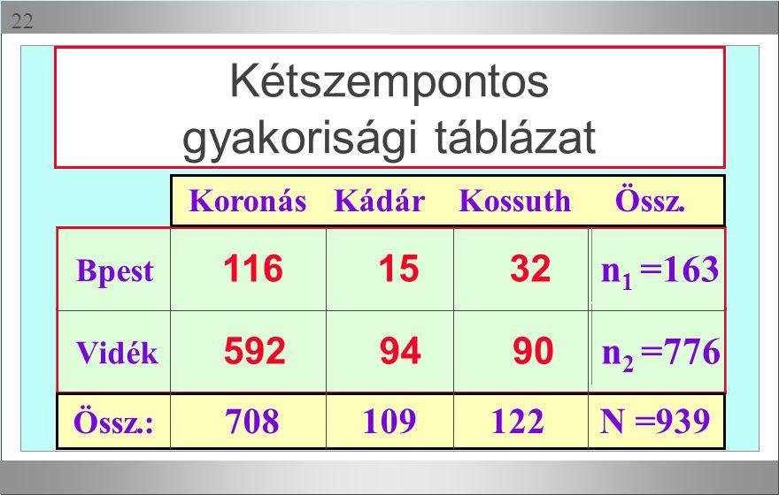 Kétszempontos gyakorisági táblázat