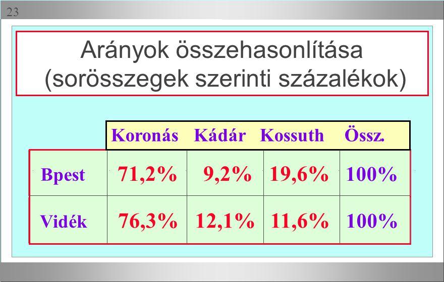 Arányok összehasonlítása (sorösszegek szerinti százalékok)