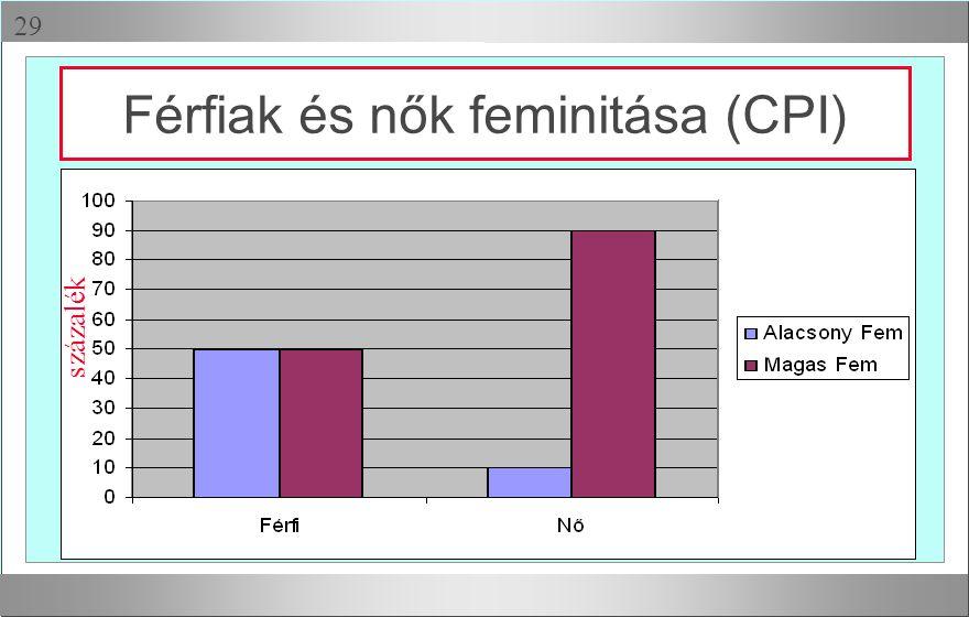 Férfiak és nők feminitása (CPI)