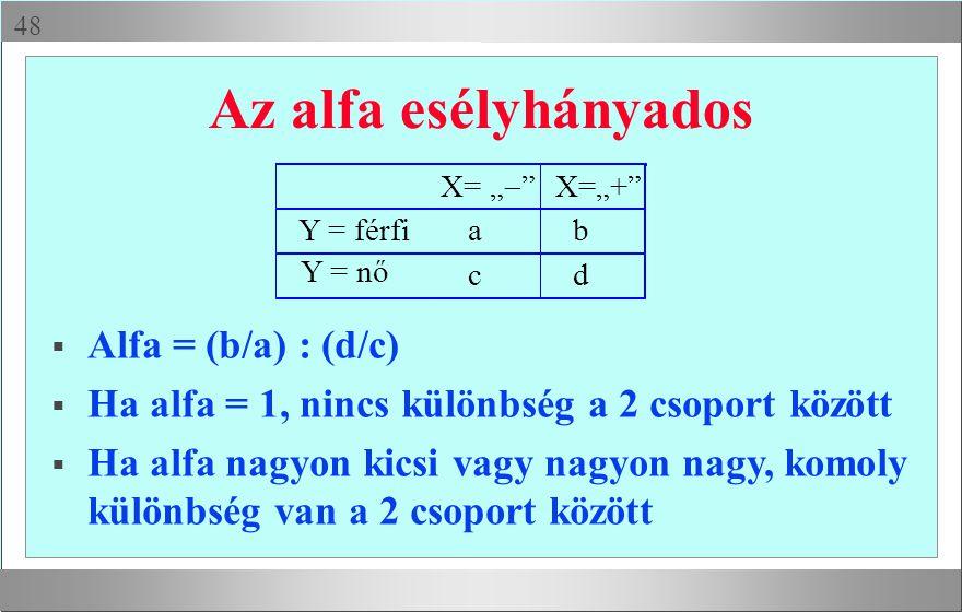 Az alfa esélyhányados Alfa = (b/a) : (d/c)