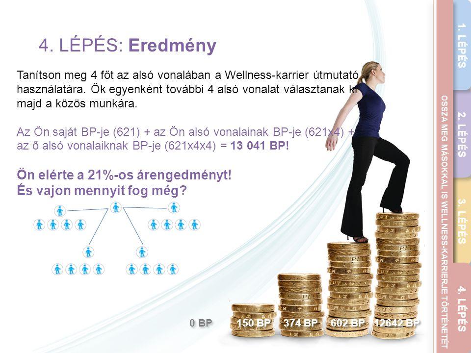 4. LÉPÉS: Eredmény Ön elérte a 21%-os árengedményt!