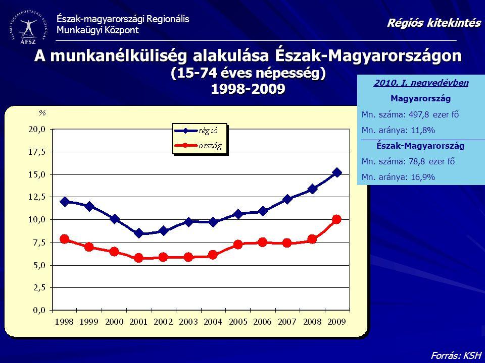 Régiós kitekintés A munkanélküliség alakulása Észak-Magyarországon (15-74 éves népesség) 1998-2009.