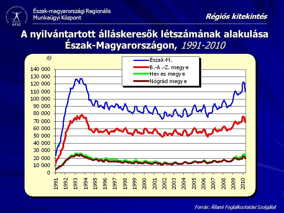 Régiós kitekintés A nyilvántartott álláskeresők létszámának alakulása Észak-Magyarországon, 1991-2010.