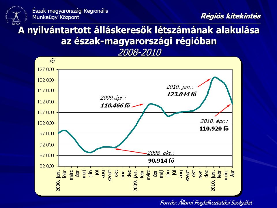 Régiós kitekintés A nyilvántartott álláskeresők létszámának alakulása az észak-magyarországi régióban 2008-2010.