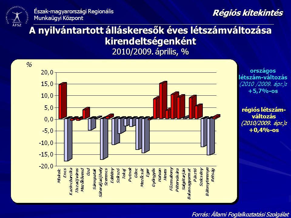 Régiós kitekintés A nyilvántartott álláskeresők éves létszámváltozása kirendeltségenként 2010/2009. április, %