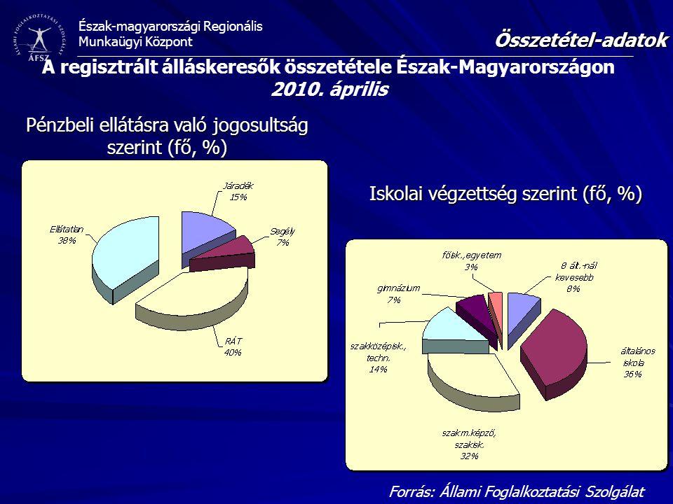 Pénzbeli ellátásra való jogosultság szerint (fő, %)