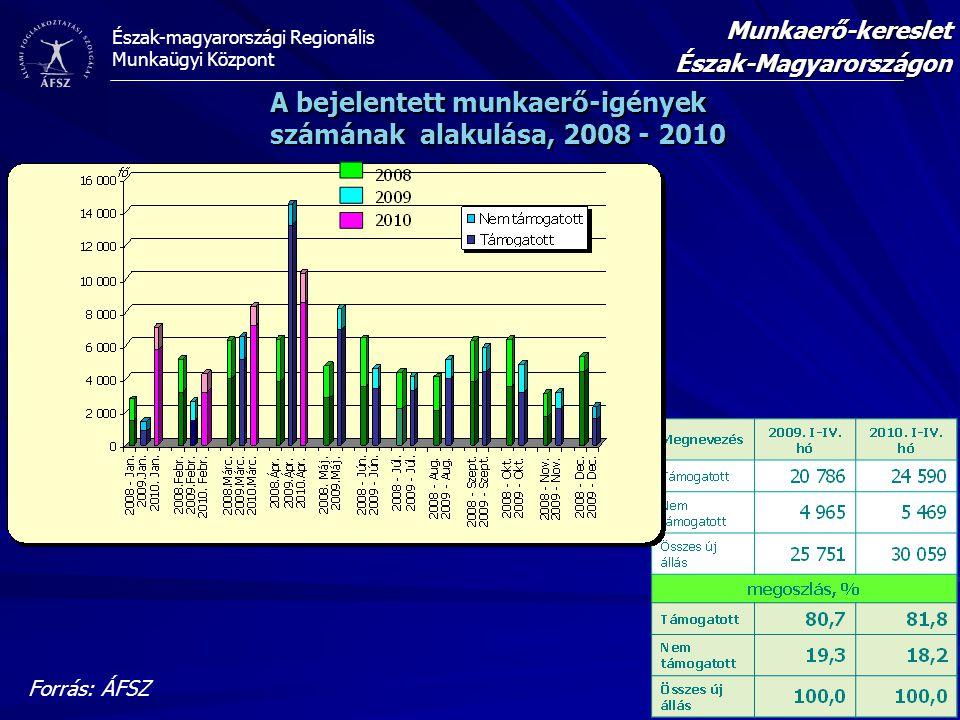 A bejelentett munkaerő-igények számának alakulása, 2008 - 2010