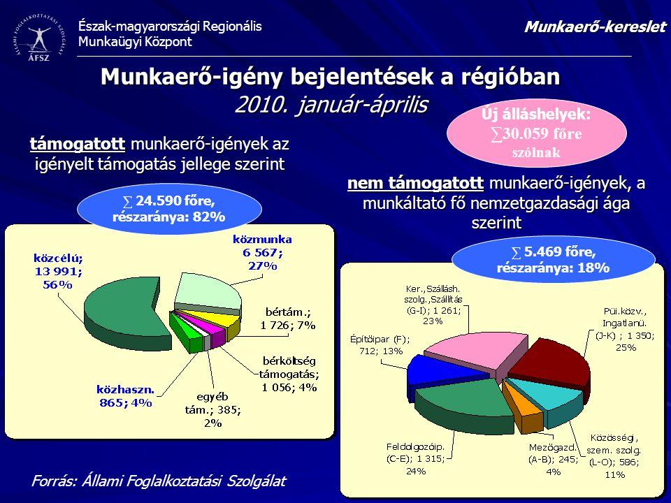 Munkaerő-igény bejelentések a régióban 2010. január-április