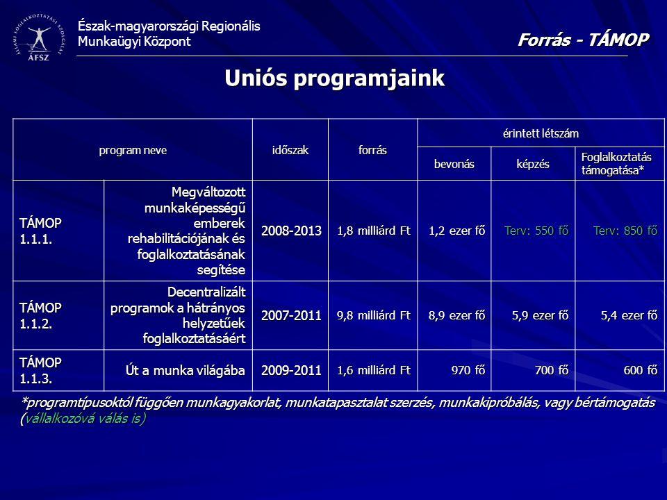 Uniós programjaink Forrás - TÁMOP TÁMOP 1.1.1.