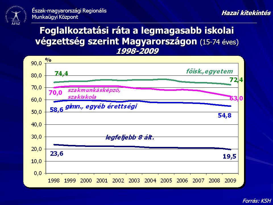 Hazai kitekintés Foglalkoztatási ráta a legmagasabb iskolai végzettség szerint Magyarországon (15-74 éves) 1998-2009.