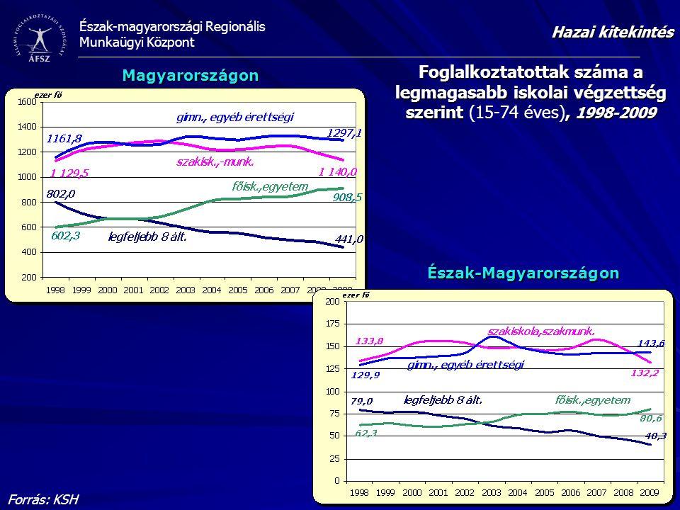 Hazai kitekintés Foglalkoztatottak száma a legmagasabb iskolai végzettség szerint (15-74 éves), 1998-2009.