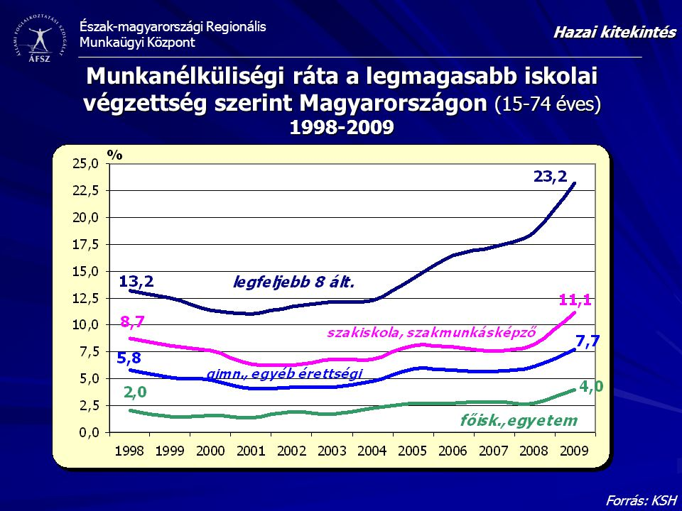 Hazai kitekintés Munkanélküliségi ráta a legmagasabb iskolai végzettség szerint Magyarországon (15-74 éves) 1998-2009.