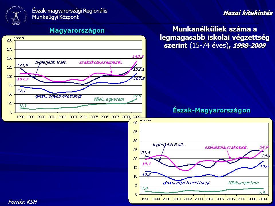 Hazai kitekintés Munkanélküliek száma a legmagasabb iskolai végzettség szerint (15-74 éves), 1998-2009.