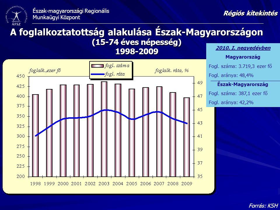 Régiós kitekintés A foglalkoztatottság alakulása Észak-Magyarországon (15-74 éves népesség) 1998-2009.