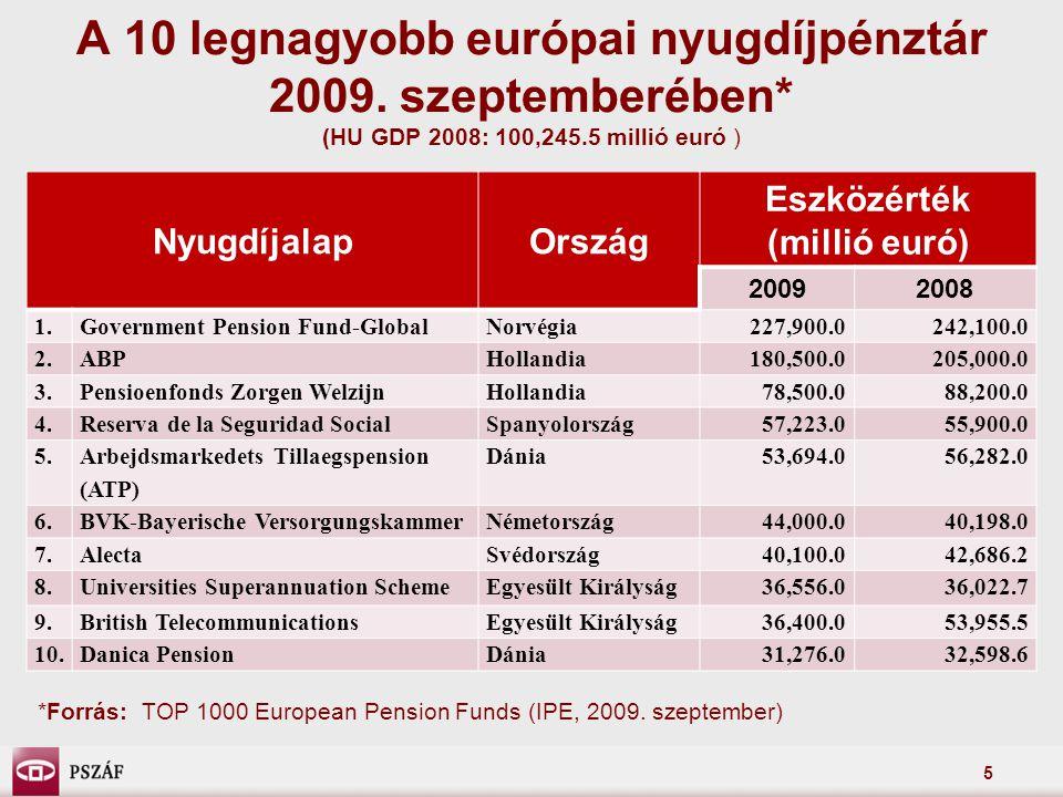 A 10 legnagyobb európai nyugdíjpénztár 2009. szeptemberében