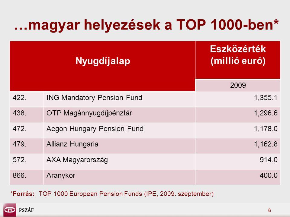 …magyar helyezések a TOP 1000-ben*