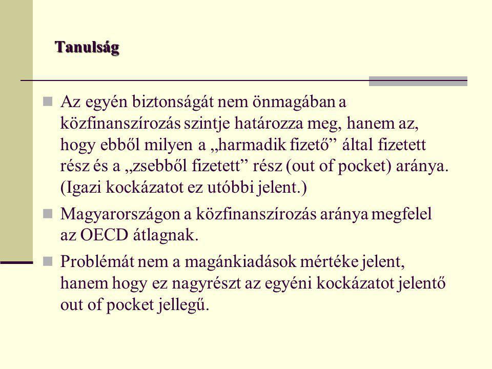 Magyarországon a közfinanszírozás aránya megfelel az OECD átlagnak.