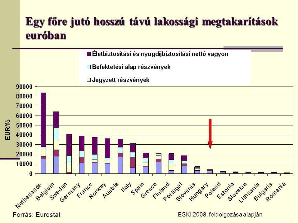 Egy főre jutó hosszú távú lakossági megtakarítások euróban