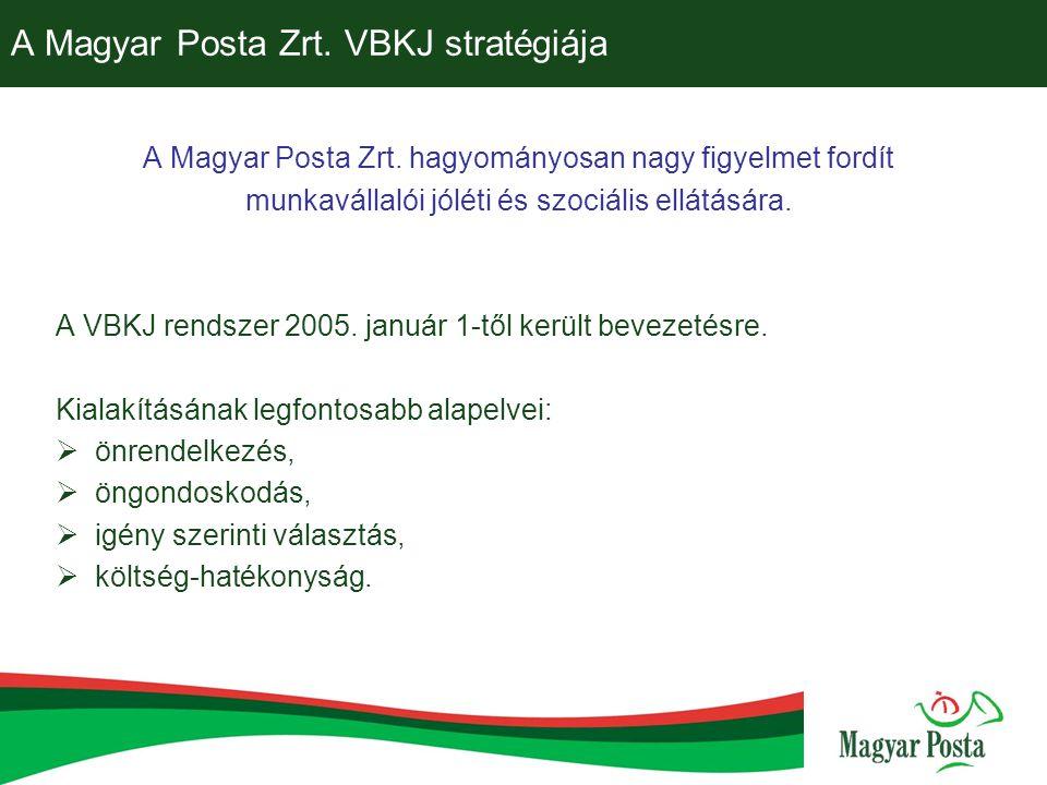 A Magyar Posta Zrt. VBKJ stratégiája