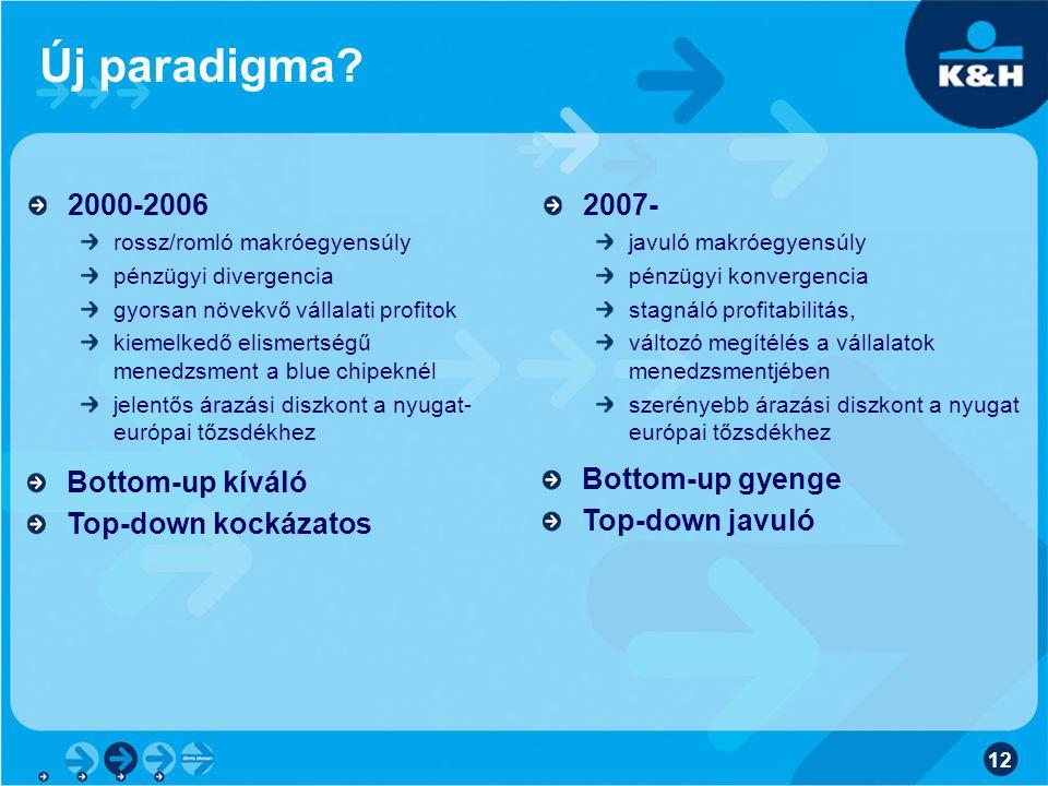 Új paradigma 2000-2006 Bottom-up kíváló Top-down kockázatos 2007-