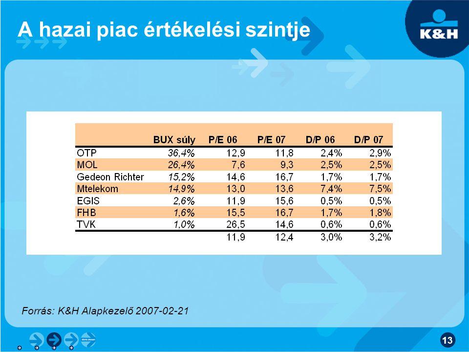 A hazai piac értékelési szintje
