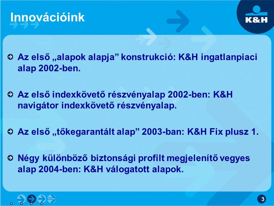 """Innovációink Az első """"alapok alapja konstrukció: K&H ingatlanpiaci alap 2002-ben."""